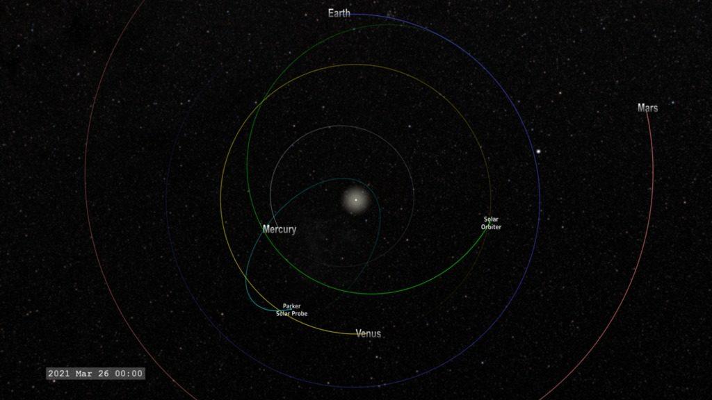 Die Parker Solar Probe und Solar Orbiter werden die Sonne gleichzeitig von verschiedenen Orten beobachten. Bild: NASA Scientific Visualisation Studio