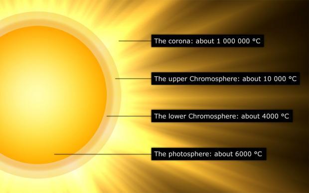 Die Atmosphäre der Sonne ist heisser als die Oberfläche. Bild: theinfomonkey.com