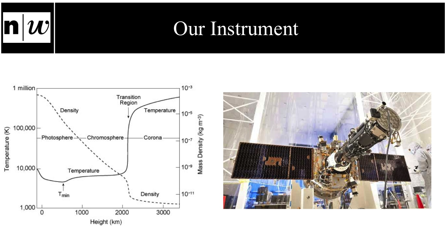 Our instrument IRIS