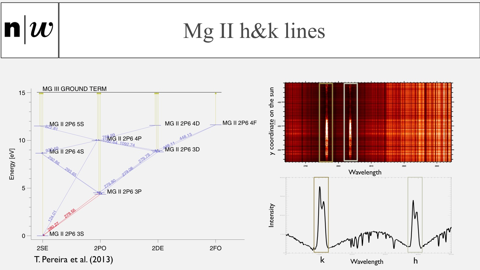 Magnesium spectra: Mg II h&k lines