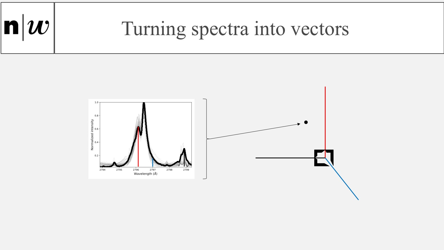 Turning spectra into vectors