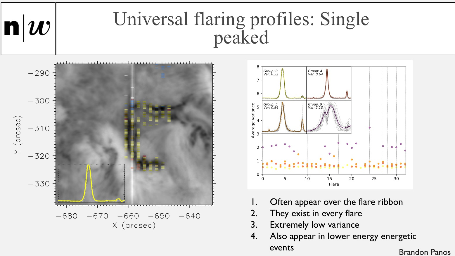 Universal flaring profiles: Single peaked