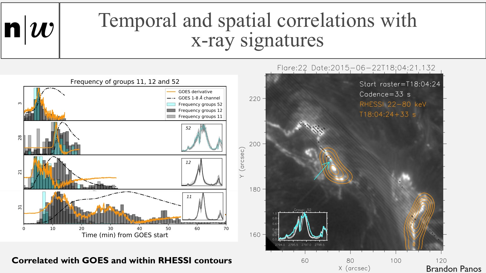 Temporal and spatial correlations with x-ray signatures: Correlated with GOES and within RHESSI contours