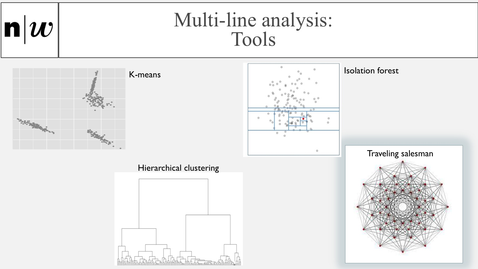 Multi-line analysis: Tools: K-means, Isolation forest, Hierarchical clustering, Traveling salesman