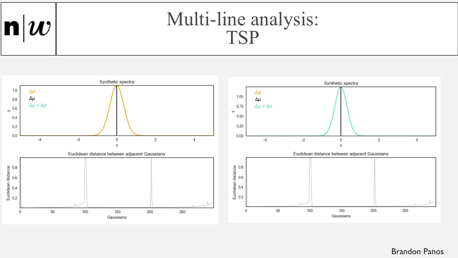 Multi-line analysis: TSP