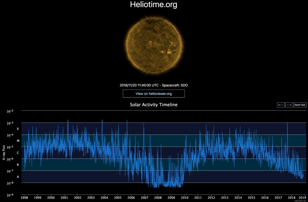 Timeline Solar Events for helioviewer.org