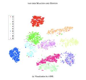 Visualization b t-SNE